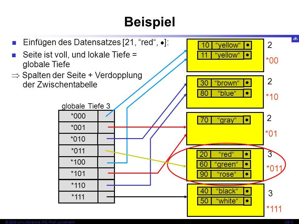 Beispiel Einfügen des Datensatzes [21, red , ]: 2